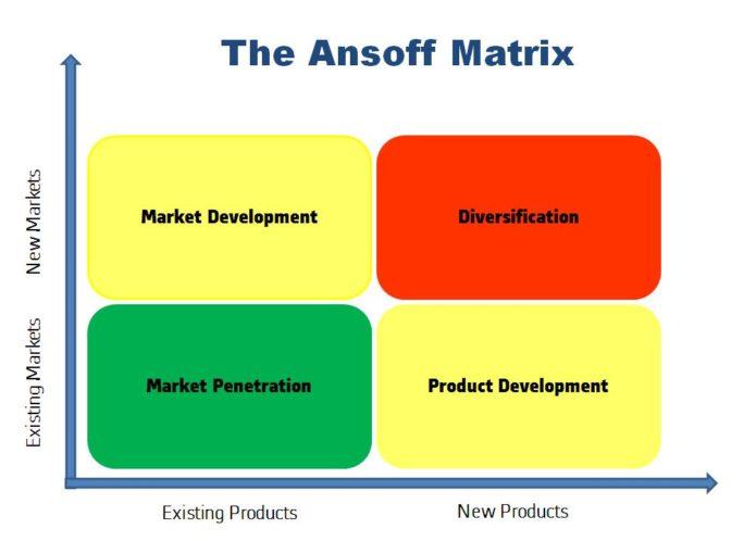 ansoff matrix product development An ansoff matrix displays (sometimes referred to as ansoff growth matrix or ansoff's product development in the ansoff matrix refers to firms which.