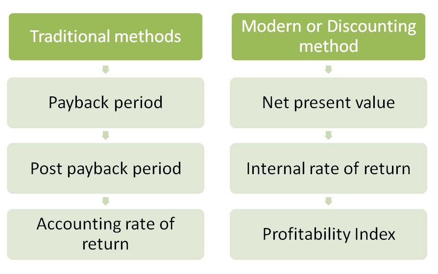 capital budgeting techniques The three common capital budgeting decision tools are the payback period, net present value (npv) method and the internal rate of return (irr) methodpayback period the payback period is the most basic and simple decision tool.