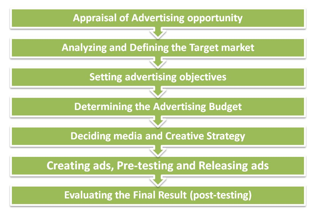 Planning an Advertising campaign Notes - BBA|mantra
