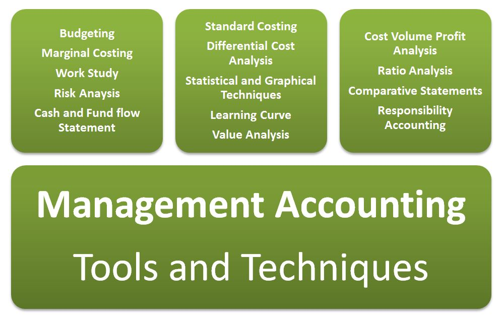 explain the various functions of management accounting Usually scientists describe different situations of the reality in the  roles of  management accounting (eg cost accounting) will be cast aside.