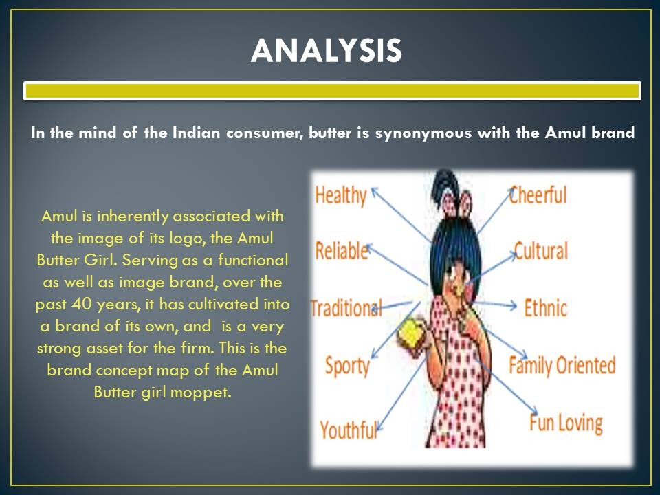 Amul Project Analysis - Bba|Mantra