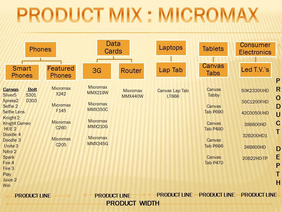 "micromax product mix Product called ""coir"" (brand name ""beats peat"") made from coconut husks, of  which  micromax micronutrient mix osmocote 18-6-12 (slow release)8 pv- perl."