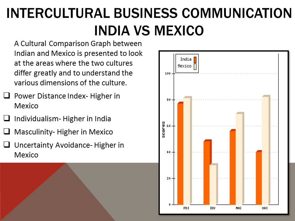 Cross Cultural Communication India Vs Mexico