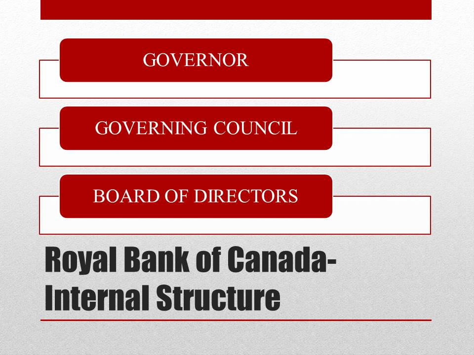 Internal Structure of Royal Bank of Canada