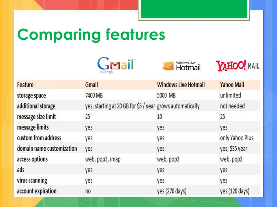 gmail vs yahoo vs hotmail