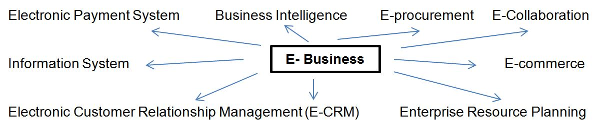 Uses of E-business