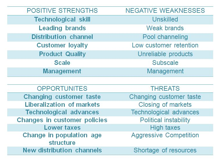 Swot Analysis Of A Business  BbaMantra