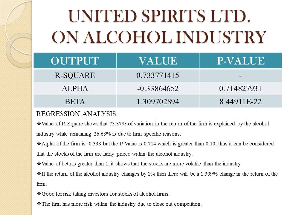 United Spirits LTD. Analysis