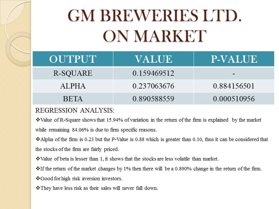 GM Breweries LTD. Analysis
