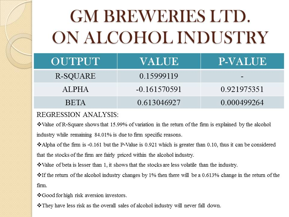 GM Breweries LTD. Project