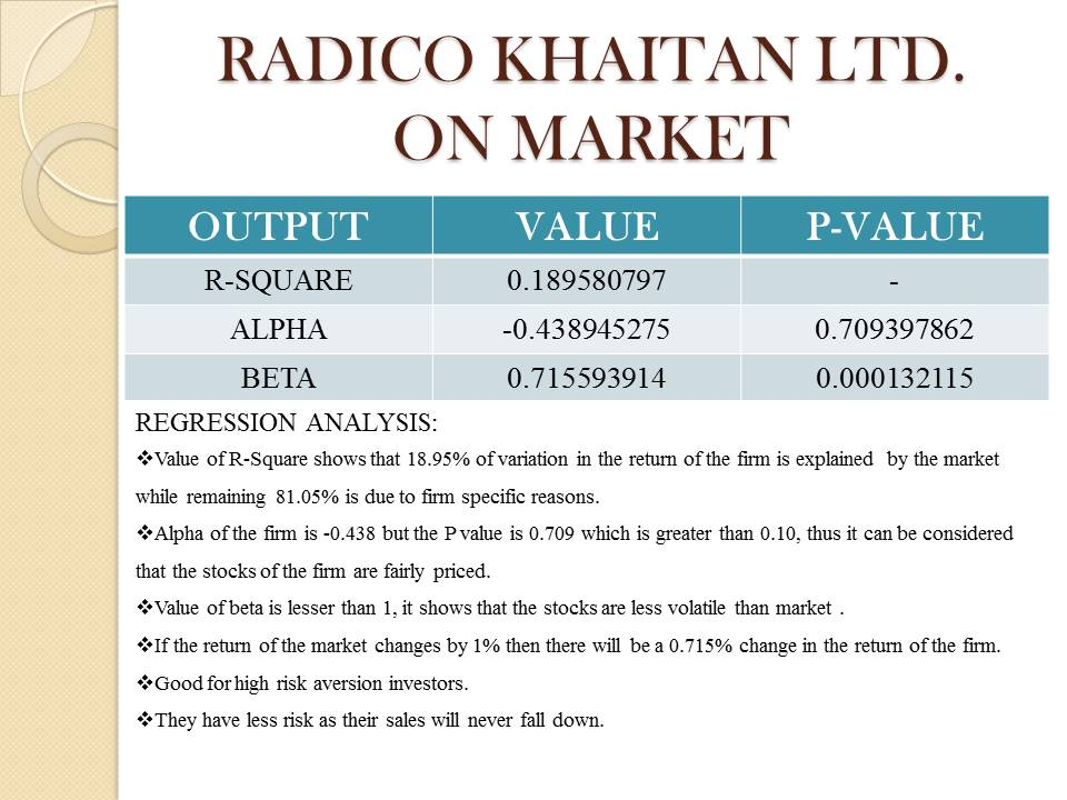 Radico Khaitan LTD. Industry Overview
