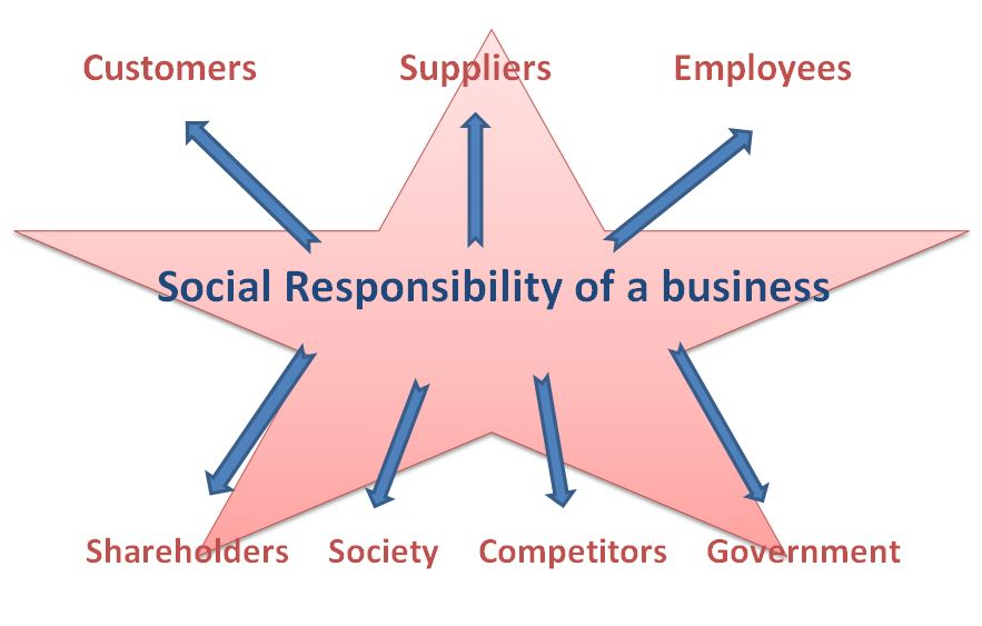 """the social responsibility of business is Corporate social responsibility is the efforts companies make to create  not only  does this mean that corporations must have sound business plans and."