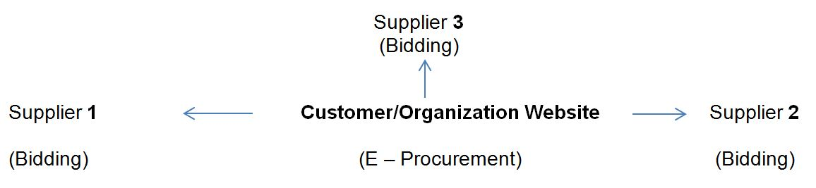 Buyer Centric or Oriented B2B Model