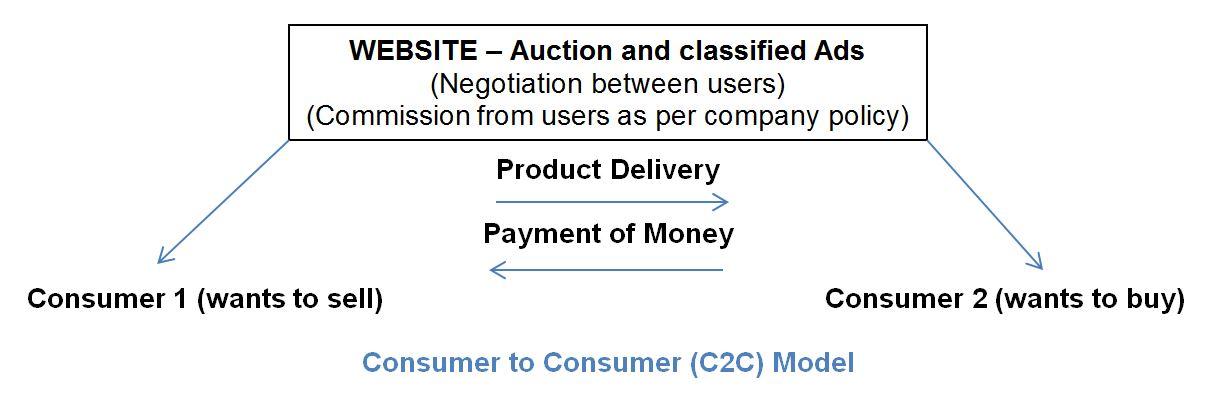 C2C Consumer to Consumer Model