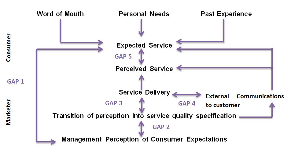 Gap Analysis - Reasons For 5 Gaps In Service - Bba|Mantra