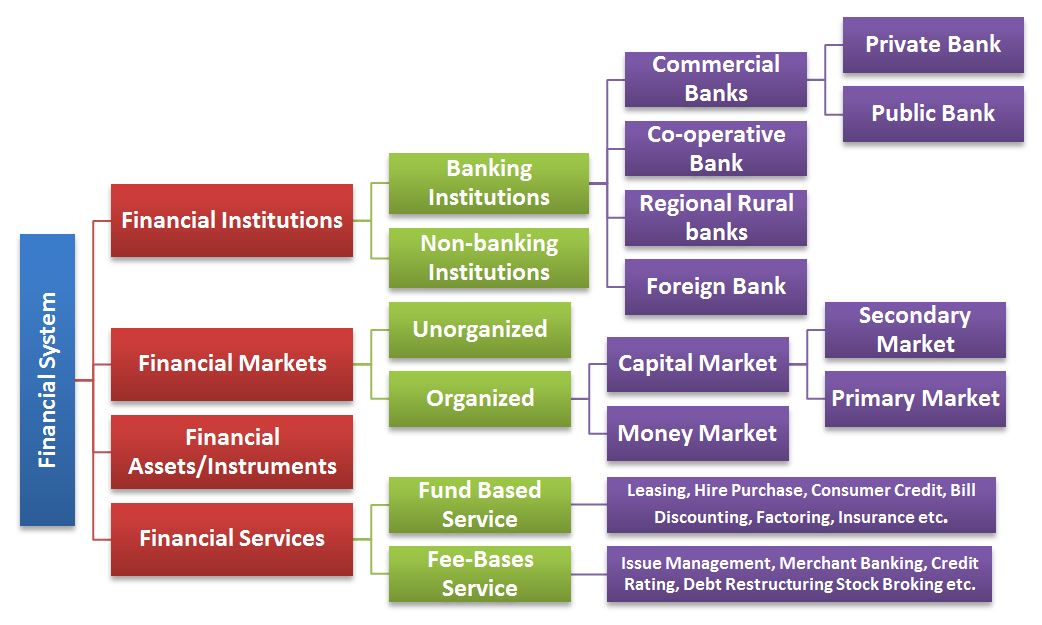Indian Financial System Introduction - BBA|mantra