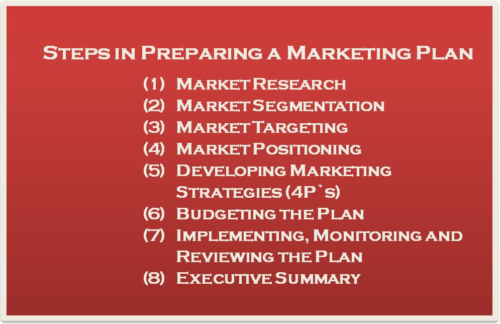 Preparing A Marketing Plan  Entrepreneurship Notes  BbaMantra