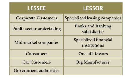 Parties involved in Lease Financing