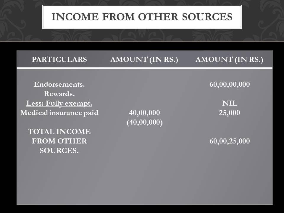 Sachin Tendulkar income