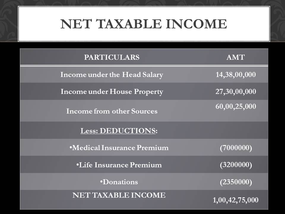 Sachin Tendulkar income tax