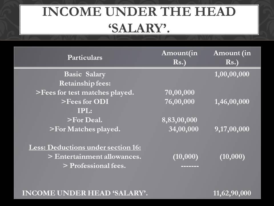 Gautam Gambhir salary