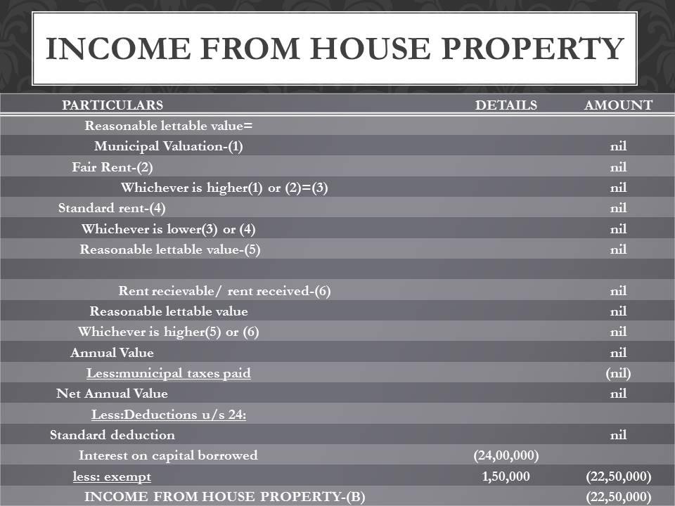 Gautam Gambhir house property