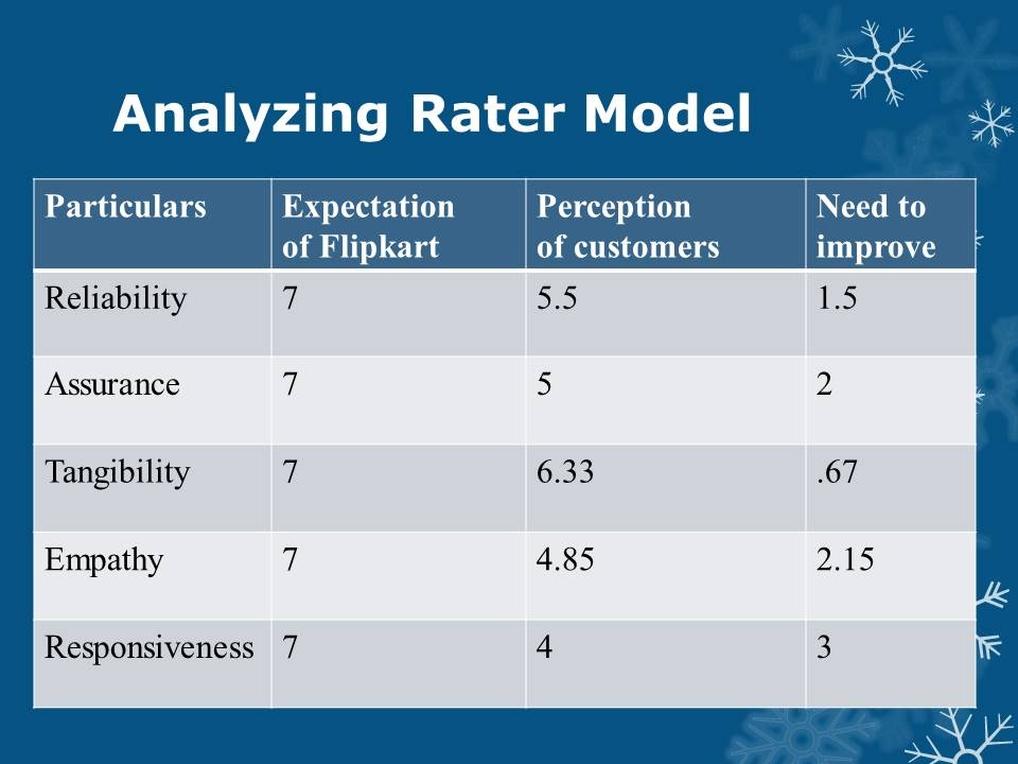 Flipkart Rater Model