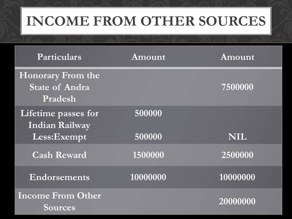 V.V.S. Laxman income