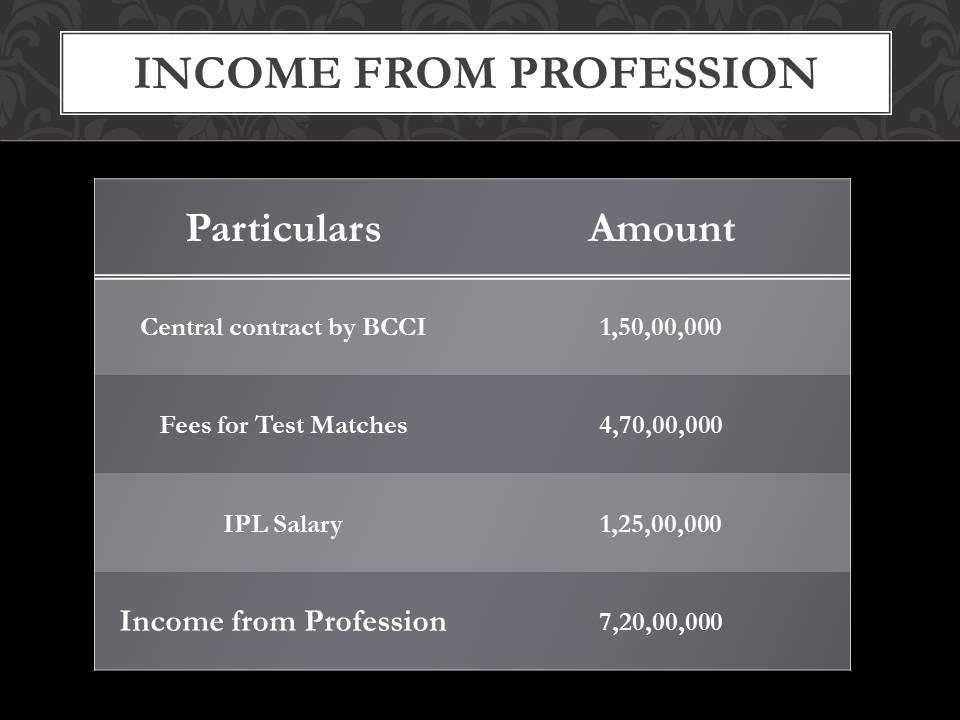 Rahul Dravid salary