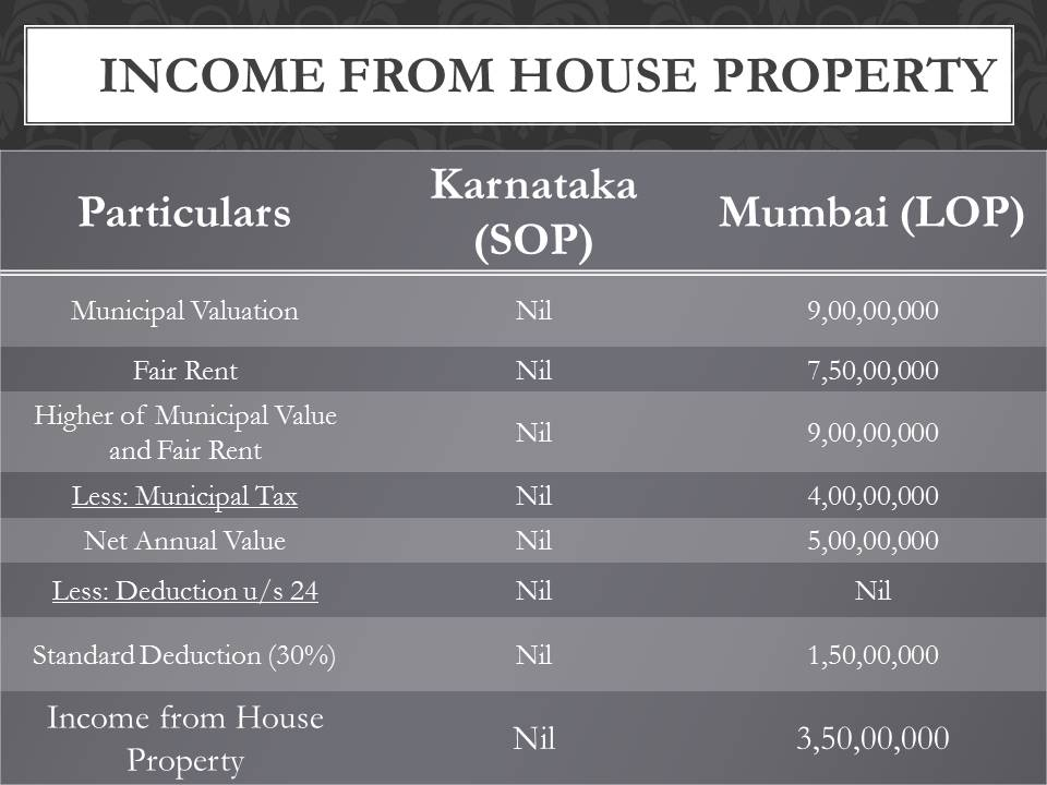 Rahul Dravid property