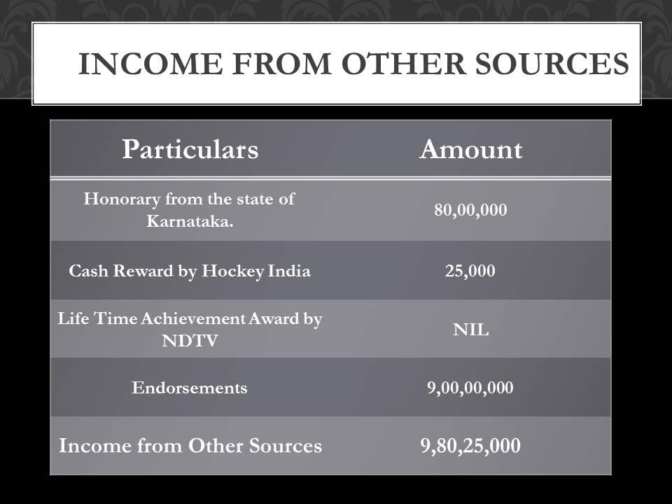 Rahul Dravid income