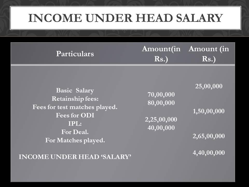 sreesanth salary