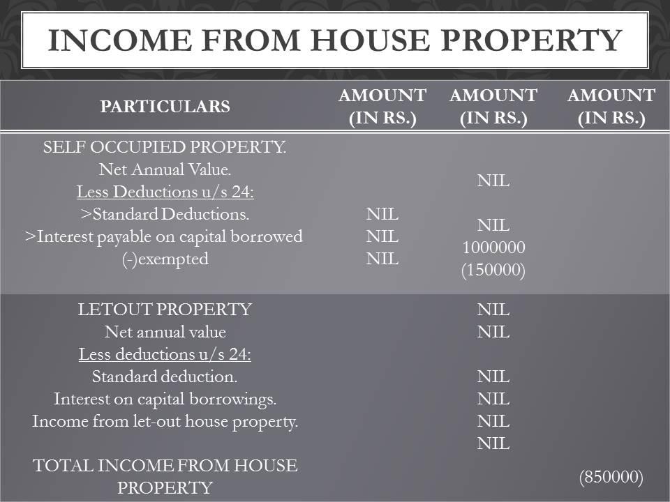 sreesanth property