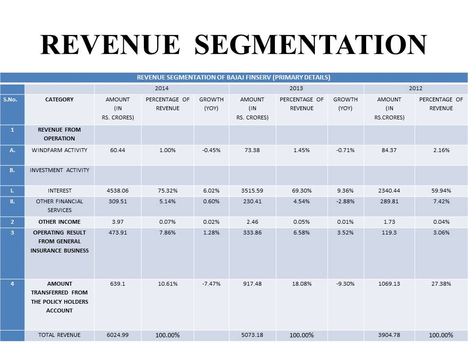 Bajaj Finserv Revenue segmentation