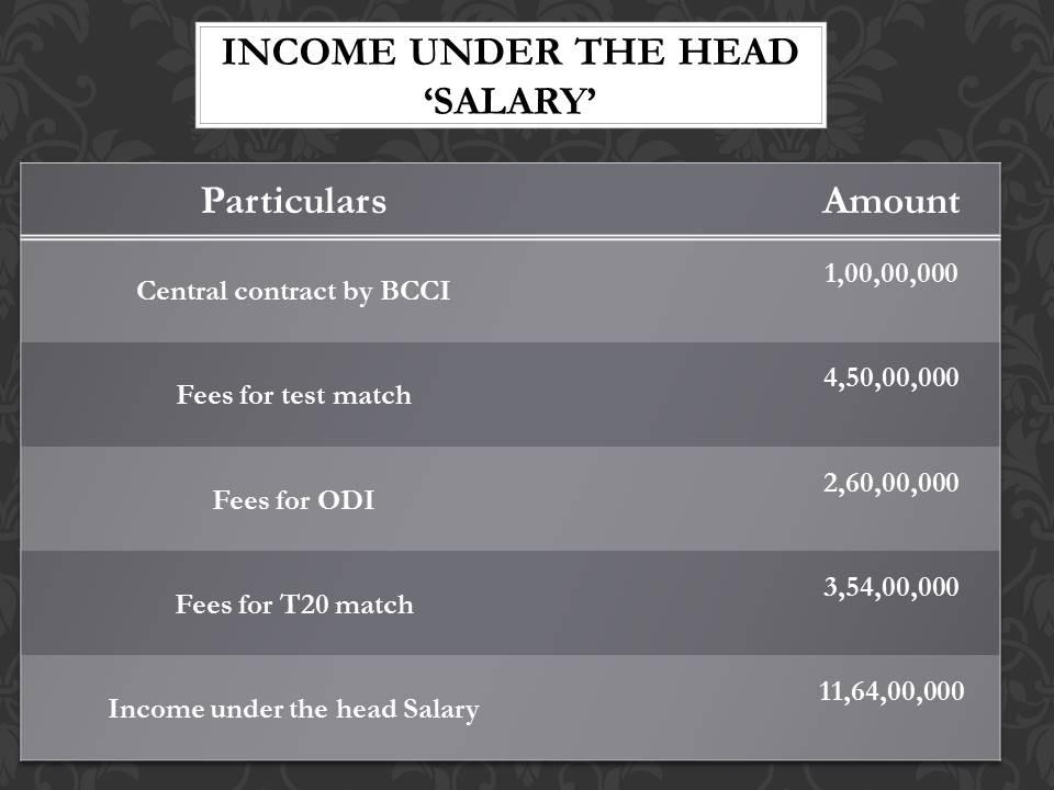 Virender sehwag salary