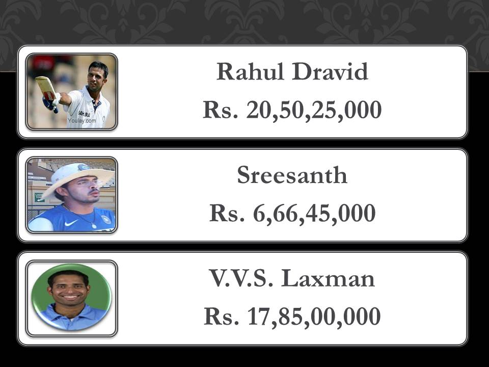 Net taxable income of cricketers in India