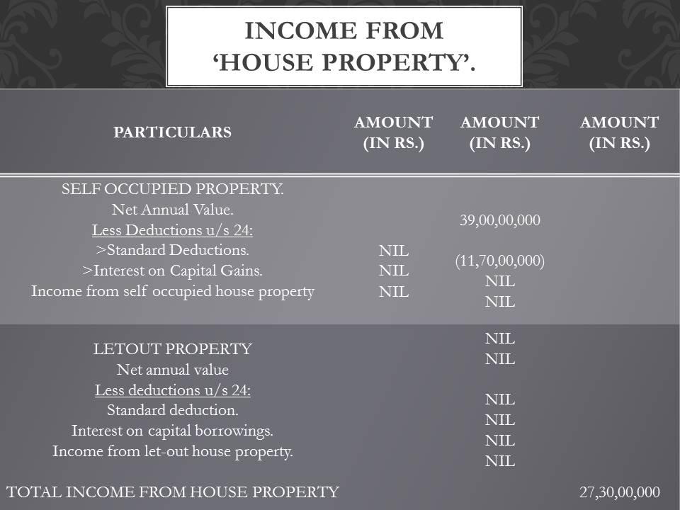 Sachin Tendulkar house property