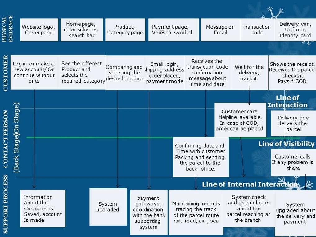 Flipkart Service Blueprint