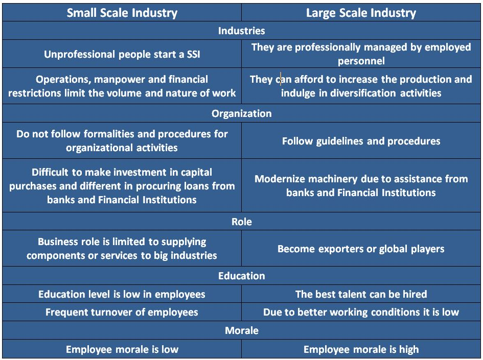 small scale industries problems Following are the main small scale industries poultry farms, dairy farm, honey making industry, carpets, pots,  problems of small scale industry (i).