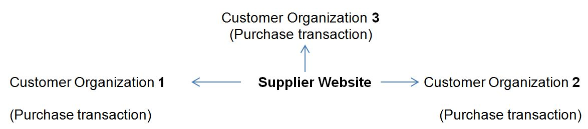Supplier Centric or Oriented B2B Model