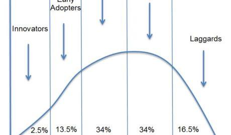 consumer adoption stages