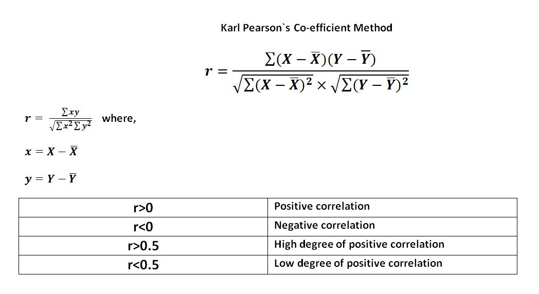 karl-pearsons-coefficient-of-correlation