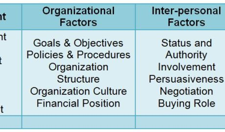 organizational buying behaviour factors