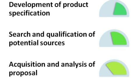 organizational buying process