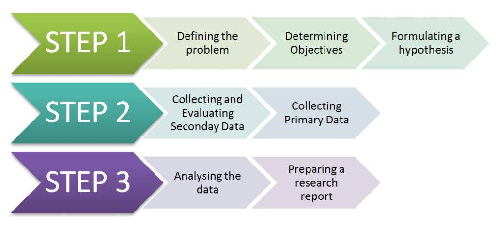 Steps in conducting consumer research