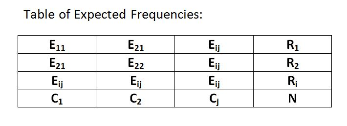 table-of-expected-frequencies