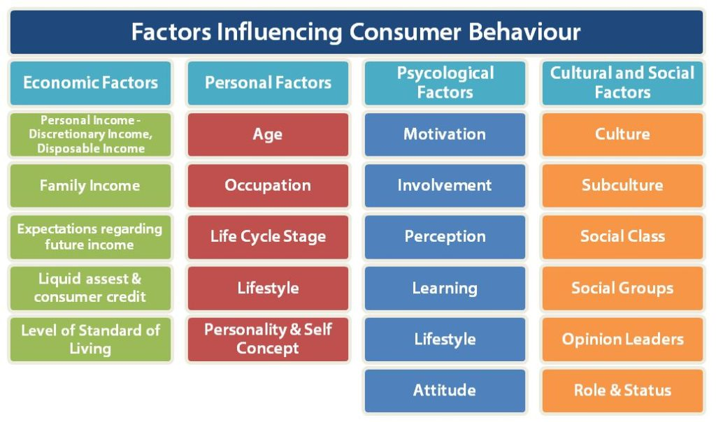 the role and influence of students behaviors on learning