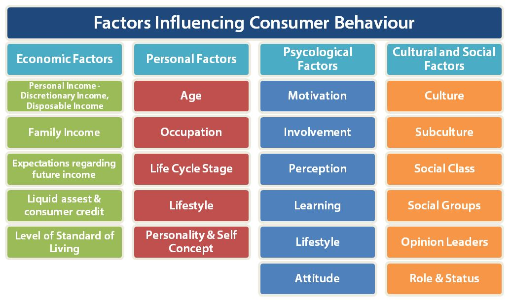 impact of external influences on consumer decision making The consumer decision making is a  consumer decision making process: a detailed analysis  to have a direct impact on the next decision of the consumer.