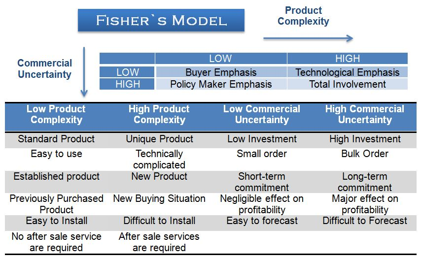 fishers-model-buying-situation