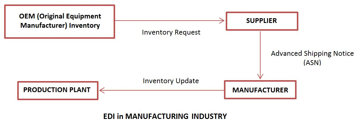Electronic data interchange EDI in Manufacturing sector